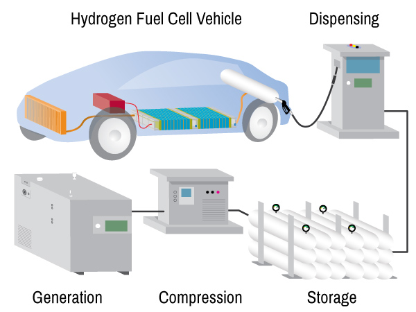 fuel cell supply chain image